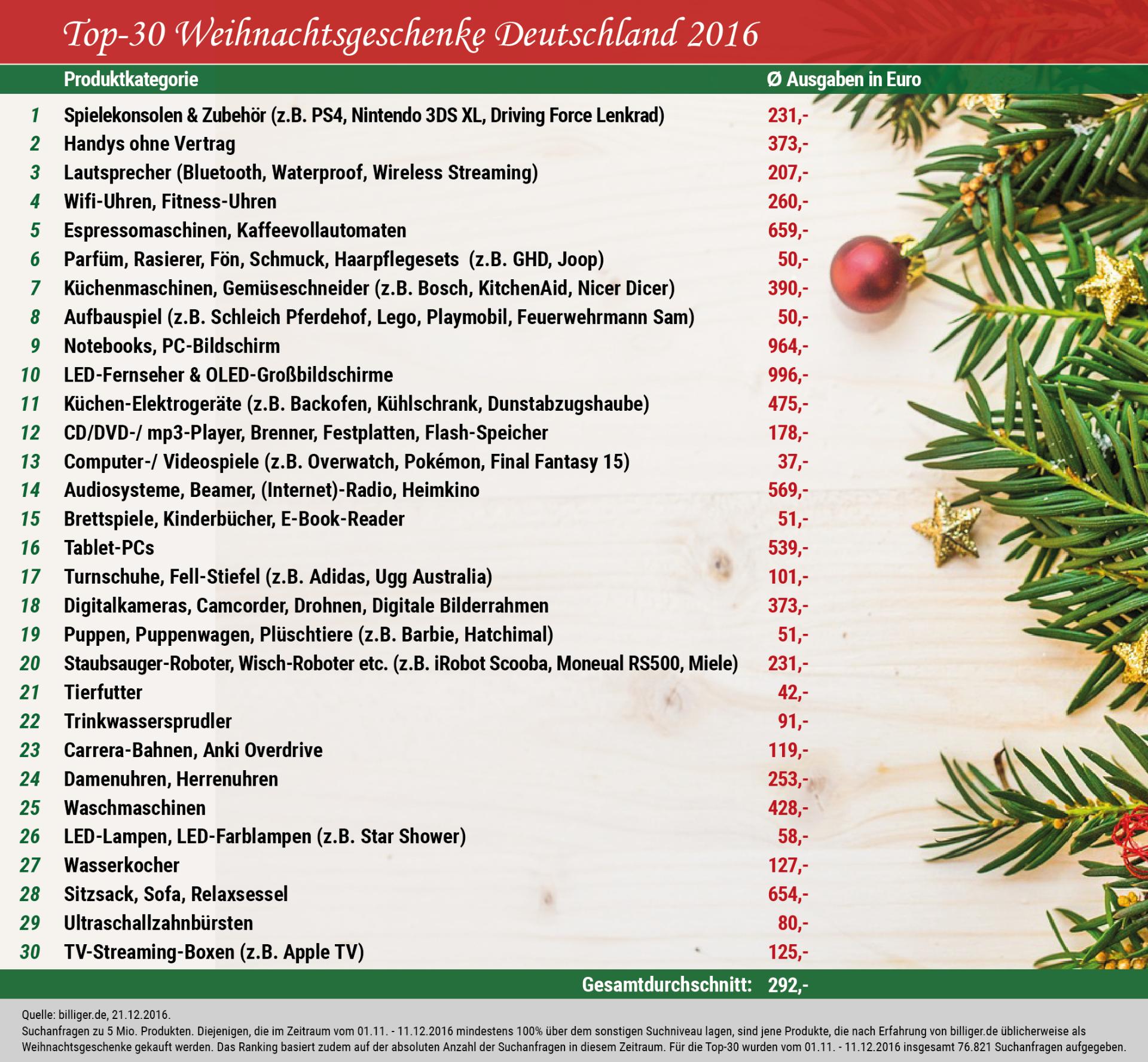 Die Top-30 Weihnachtsgeschenke der Deutschen, Lifestyleblogger, Blogazine, Weihnachtsgeschenk, Technik und Zubehör